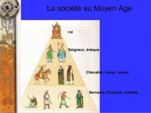 le-moyen-ge-le-syteme-fodale-3-638
